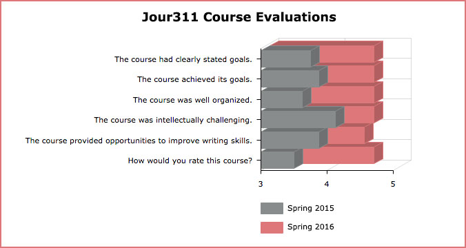 Kadylak Course Evaluation