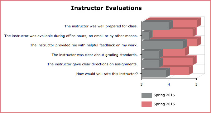 Kadylak Instructor Evaluation
